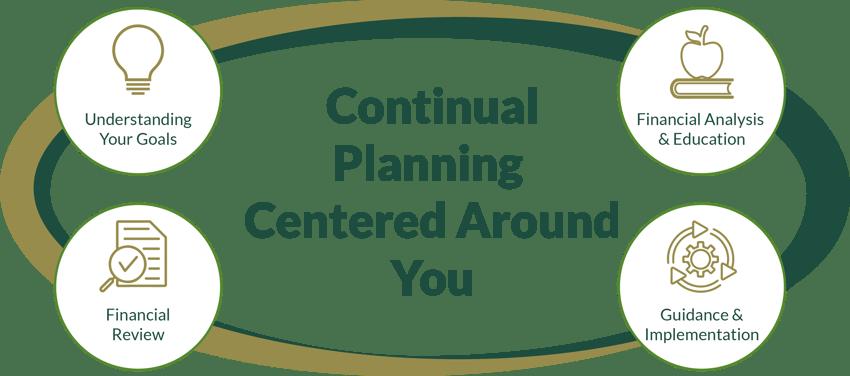 The Willis Johnson & Associates process - continually planning